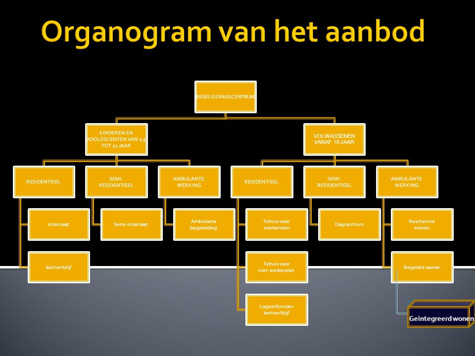 Organogram van het aanbod
