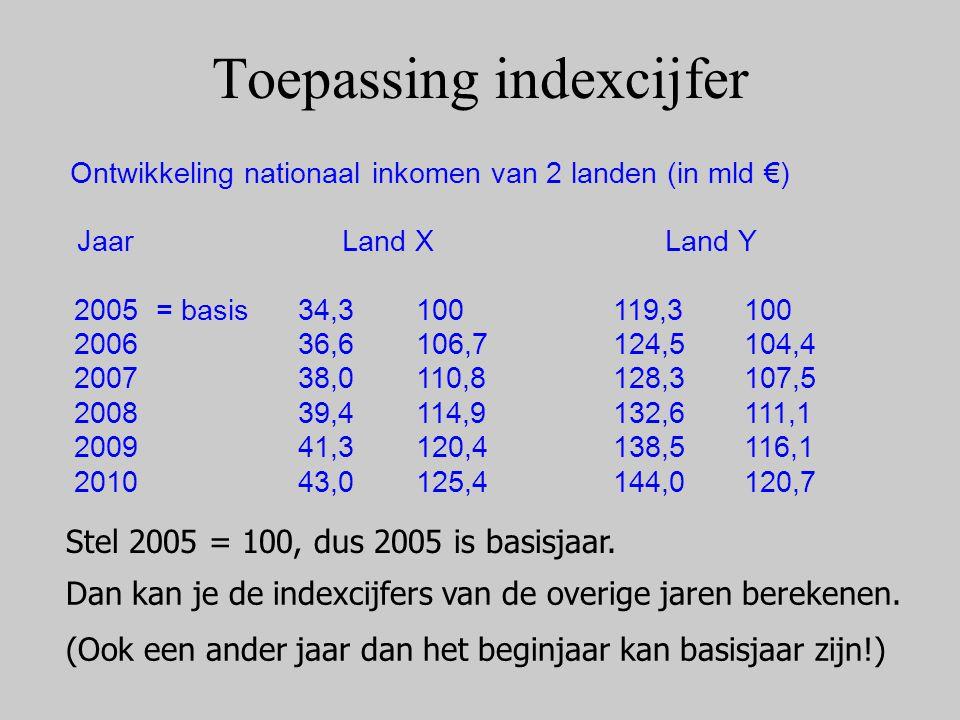 Toepassing indexcijfer
