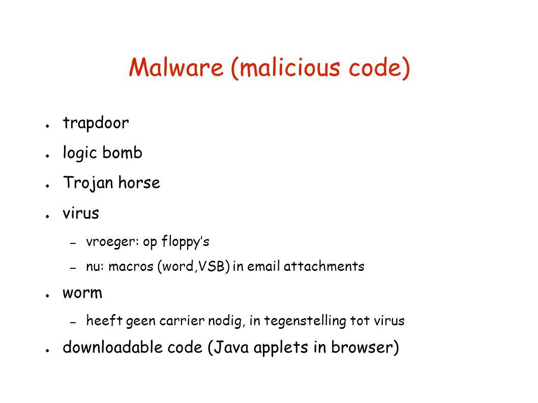 Malware (malicious code)