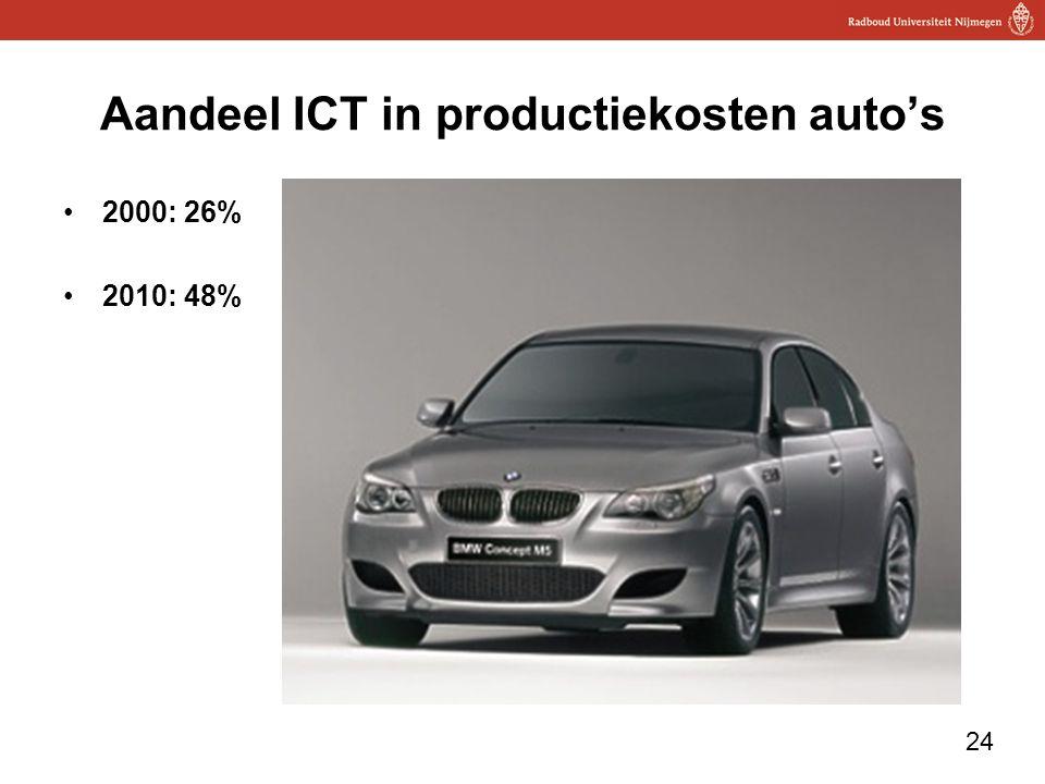 Aandeel ICT in productiekosten auto's