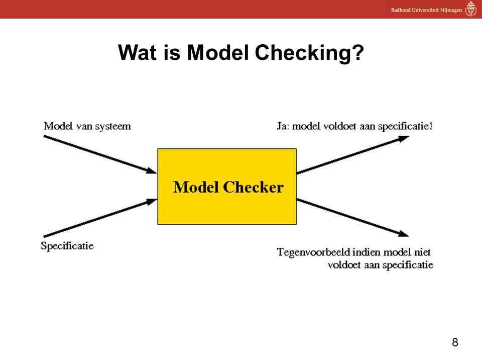 Wat is Model Checking