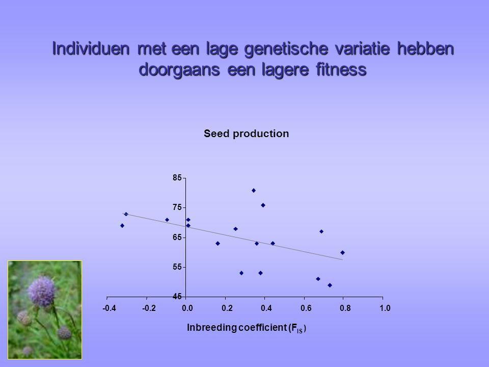 Inbreeding coefficient (F
