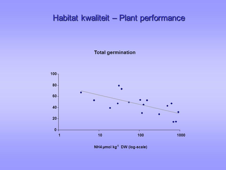Habitat kwaliteit – Plant performance