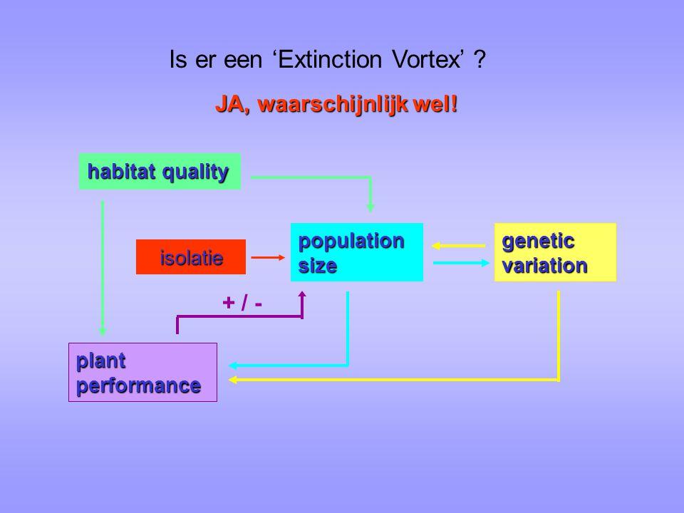 Is er een 'Extinction Vortex'