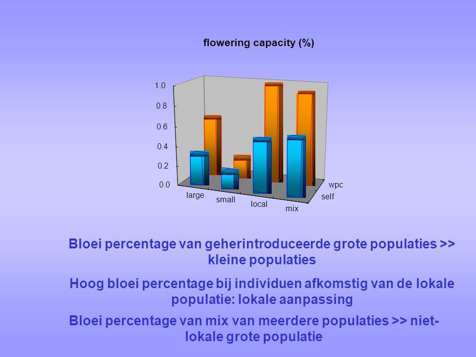 flowering capacity (%)