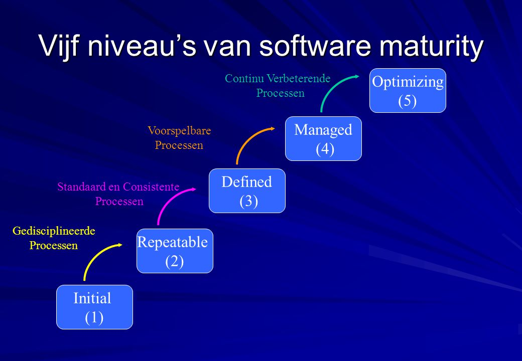 Vijf niveau's van software maturity