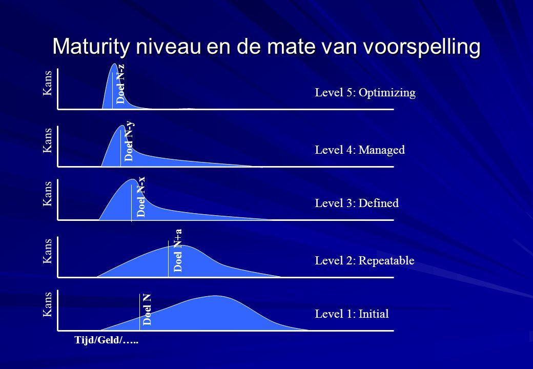 Maturity niveau en de mate van voorspelling