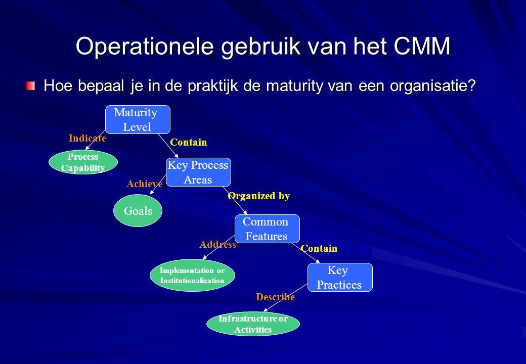 Operationele gebruik van het CMM