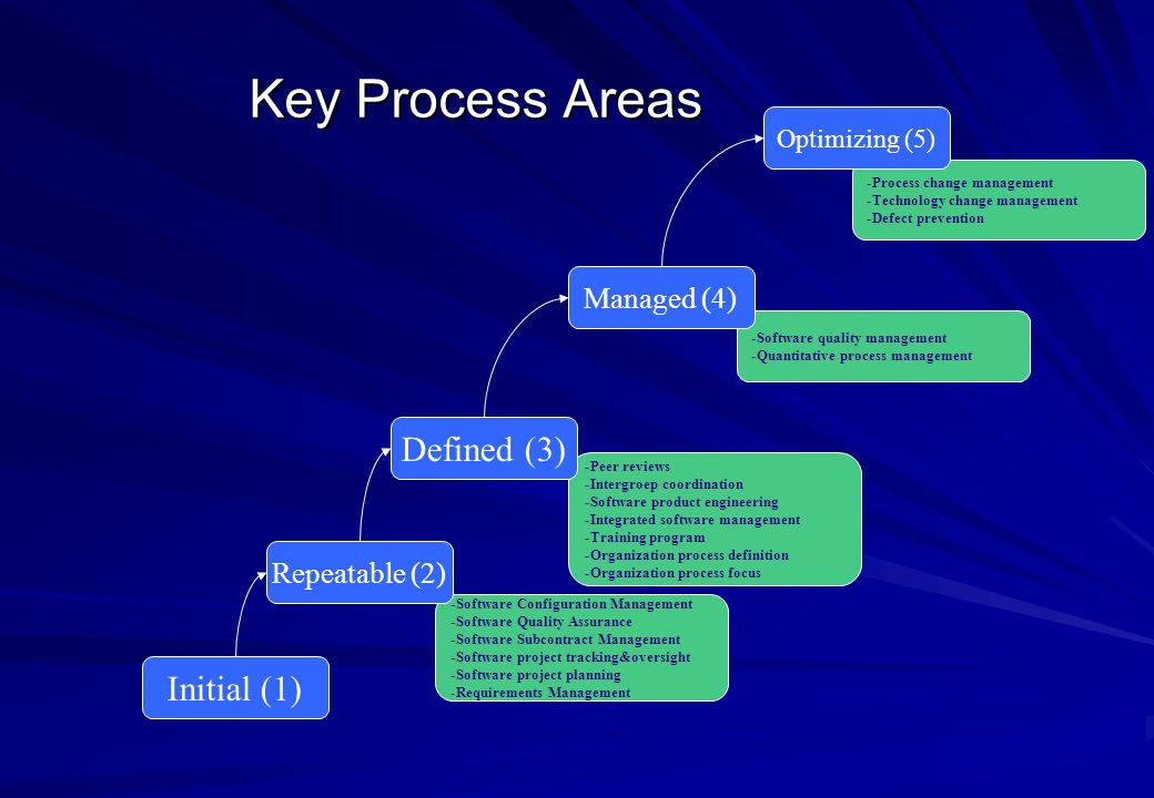 Key Process Areas Defined (3) Initial (1) Managed (4) Repeatable (2)