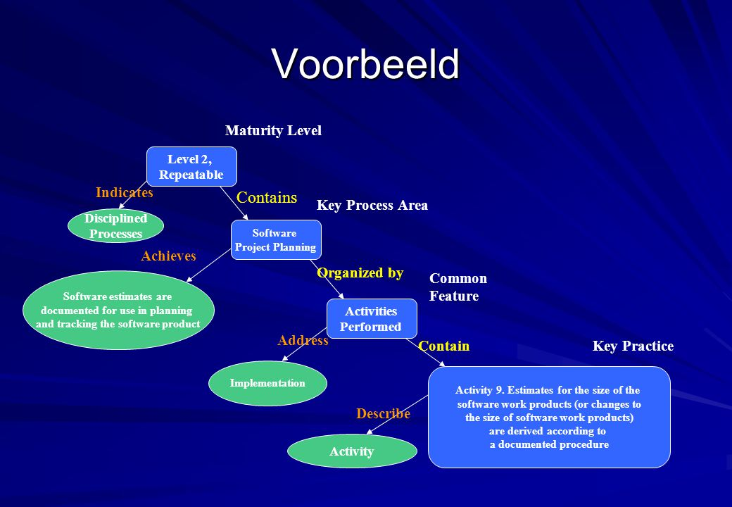 Voorbeeld Contains Indicates Maturity Level Achieves Key Process Area