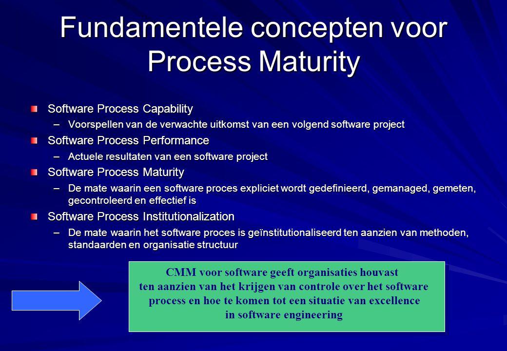 Fundamentele concepten voor Process Maturity