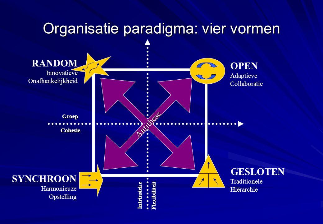 Organisatie paradigma: vier vormen