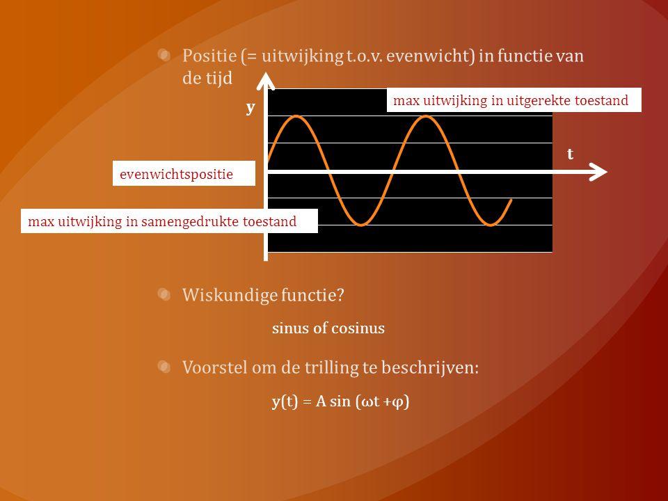 Positie (= uitwijking t.o.v. evenwicht) in functie van de tijd