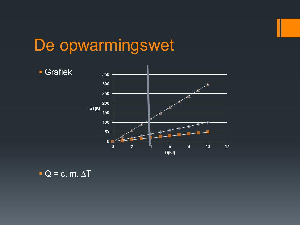 De opwarmingswet Grafiek Q = c. m. ∆T