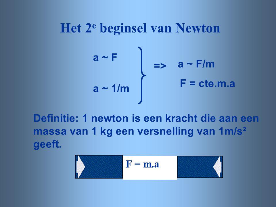 Het 2e beginsel van Newton