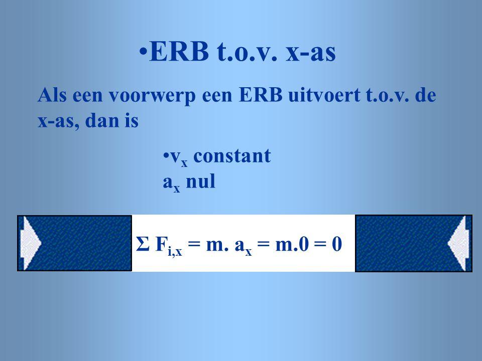 ERB t.o.v. x-as Als een voorwerp een ERB uitvoert t.o.v.