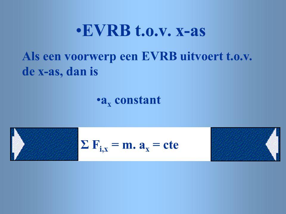 EVRB t.o.v. x-as Als een voorwerp een EVRB uitvoert t.o.v.