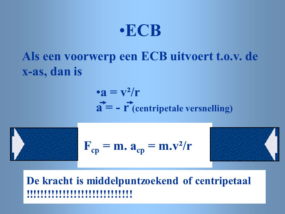 ECB Als een voorwerp een ECB uitvoert t.o.v. de x-as, dan is