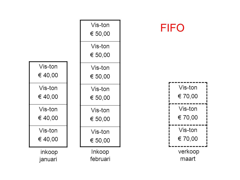 FIFO Vis-ton € 50,00 Vis-ton € 40,00 Vis-ton € 70,00 verkoop maart