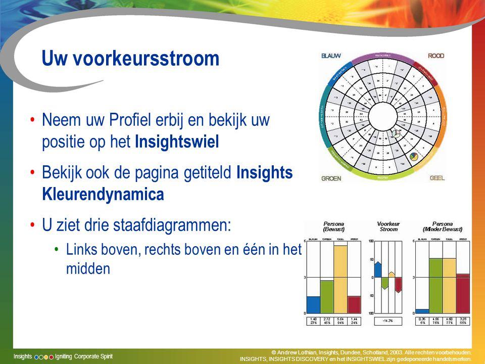Uw voorkeursstroom Neem uw Profiel erbij en bekijk uw positie op het Insightswiel. Bekijk ook de pagina getiteld Insights Kleurendynamica.