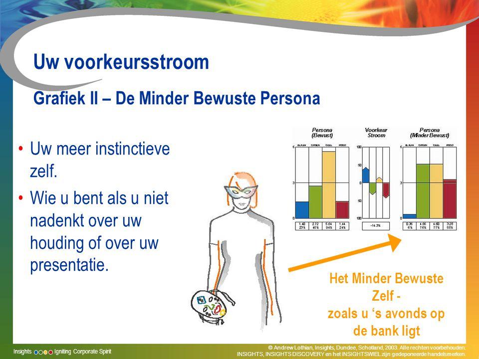 Uw voorkeursstroom Grafiek II – De Minder Bewuste Persona