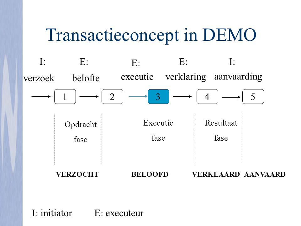 Transactieconcept in DEMO