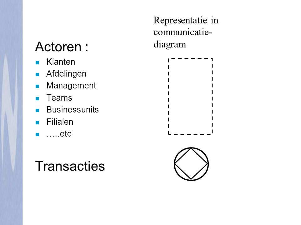 Actoren : Transacties Representatie in communicatie-diagram Klanten