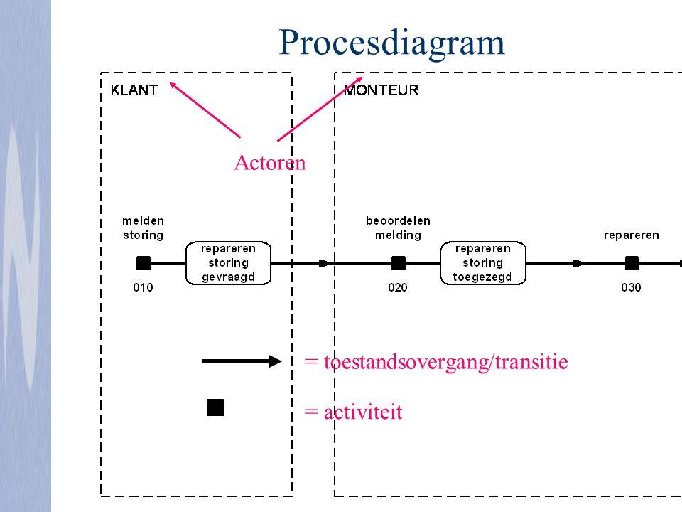 Procesdiagram Actoren = toestandsovergang/transitie = activiteit