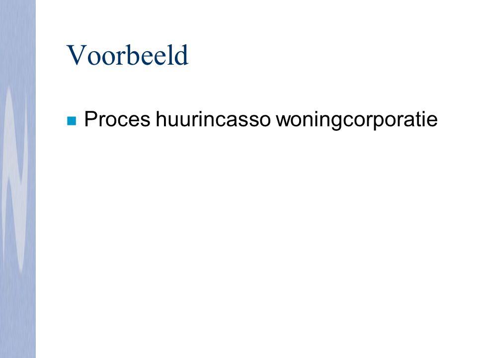 Voorbeeld Proces huurincasso woningcorporatie