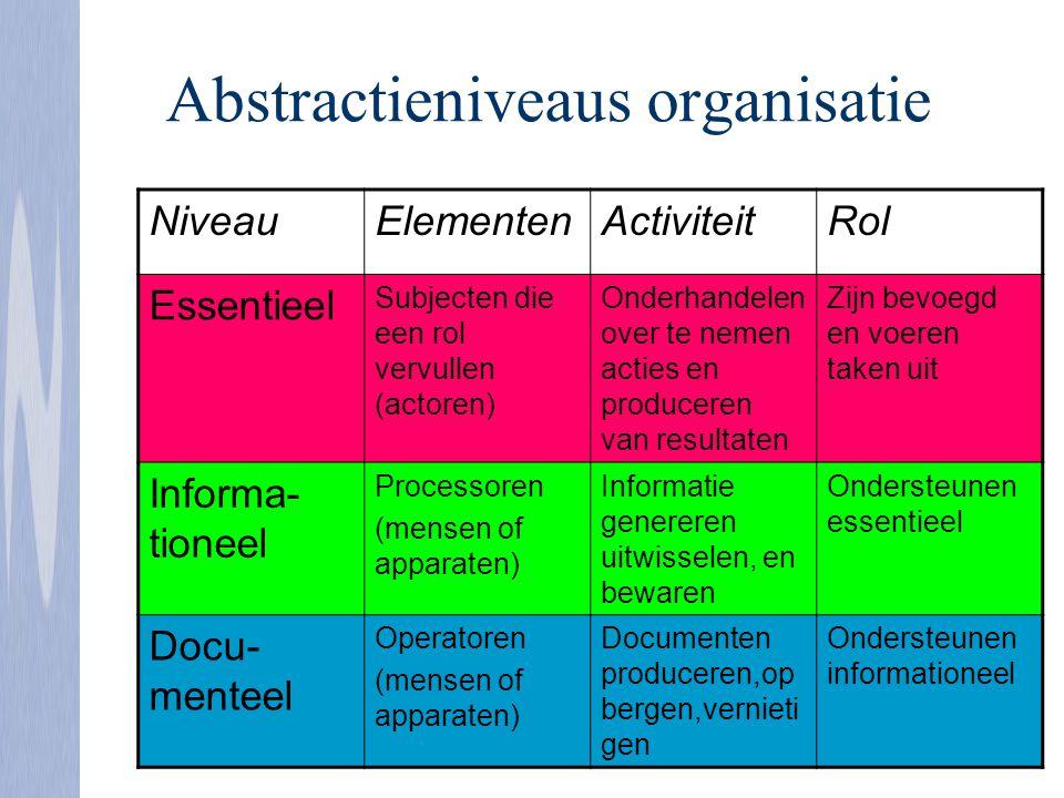 Abstractieniveaus organisatie