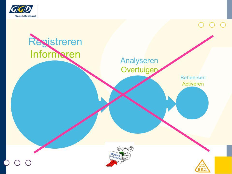 Registreren Informeren Analyseren Overtuigen Beheersen Activeren