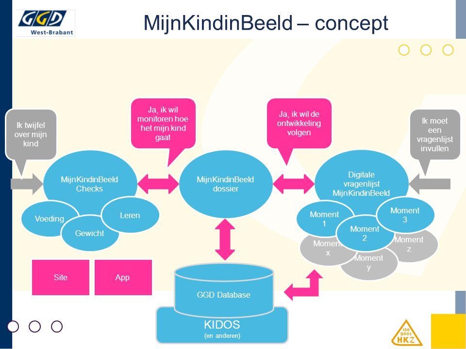 MijnKindinBeeld – concept