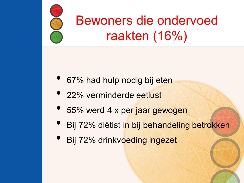 Bewoners die ondervoed raakten (16%)