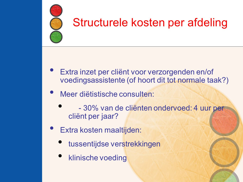 Structurele kosten per afdeling