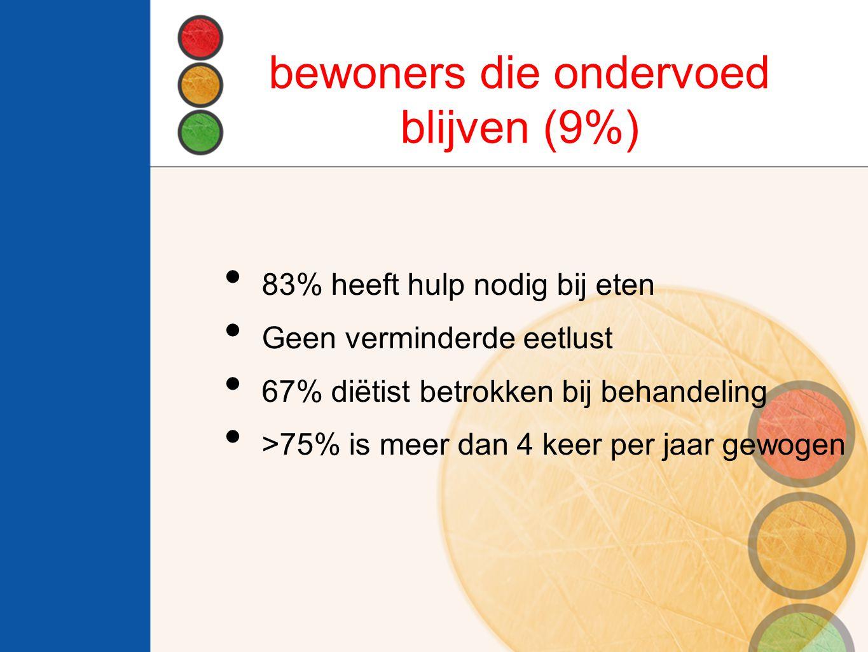 bewoners die ondervoed blijven (9%)