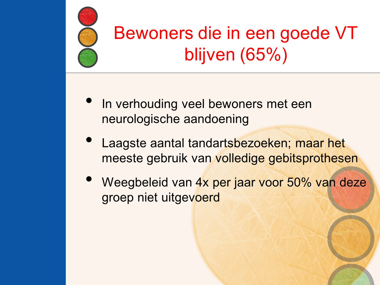 Bewoners die in een goede VT blijven (65%)