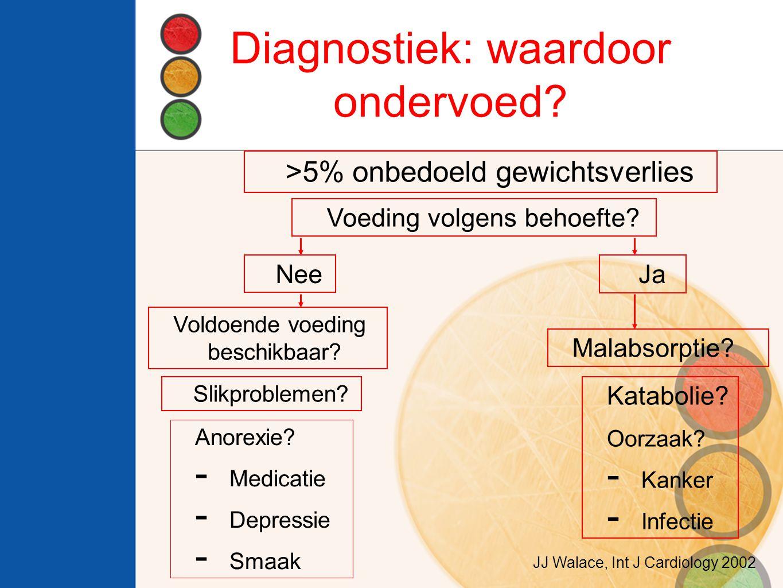 Diagnostiek: waardoor ondervoed