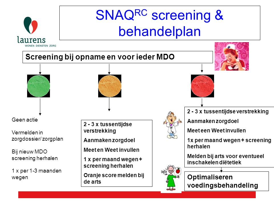 SNAQRC screening & behandelplan