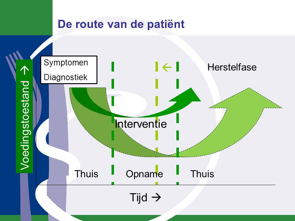 Screening op polikliniek opgenomen in richtlijnen