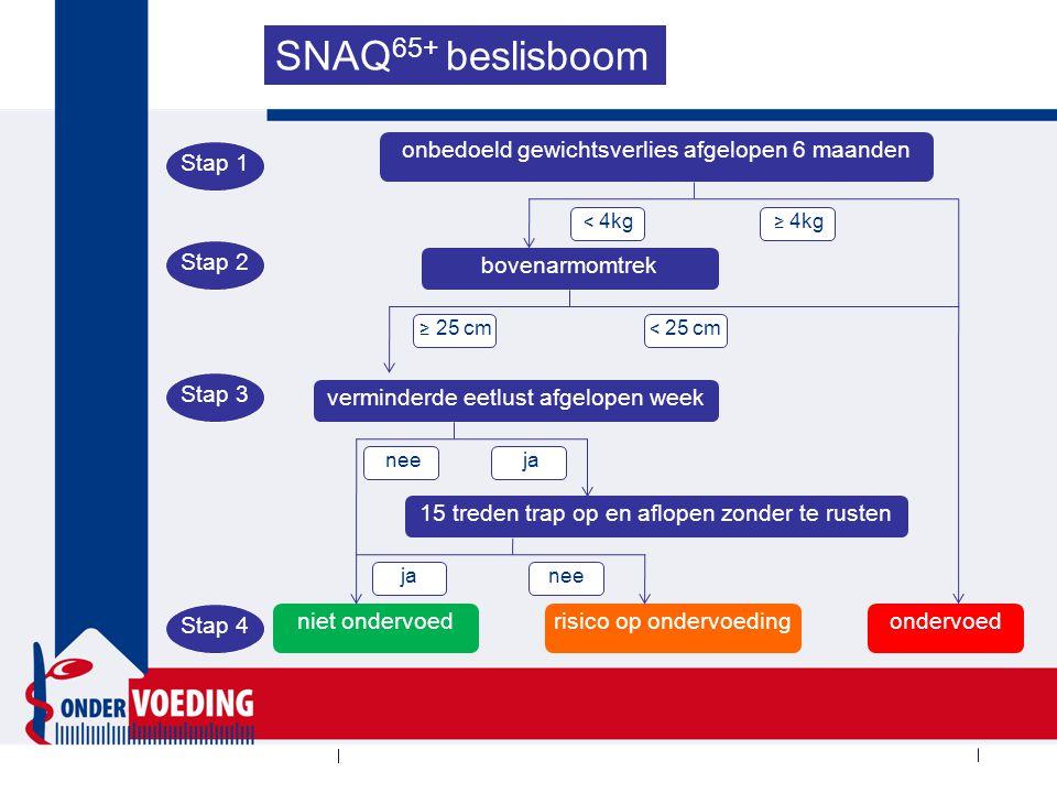 Herkennen van ondervoeding bij ouderen: SNAQ65+
