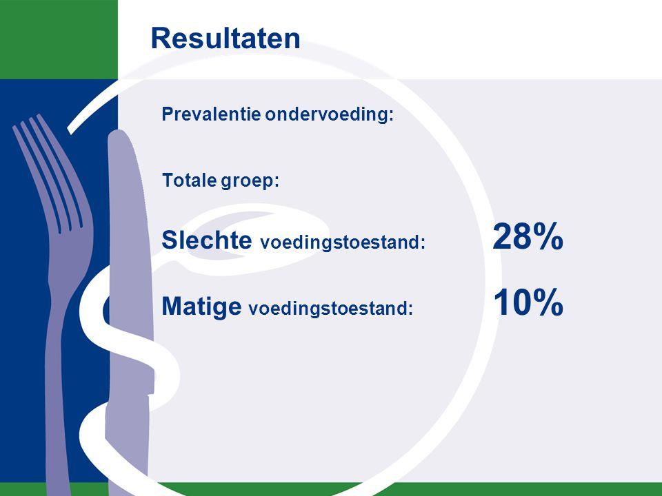 28% ondervoed 92% door onbedoeld gewichtsverlies