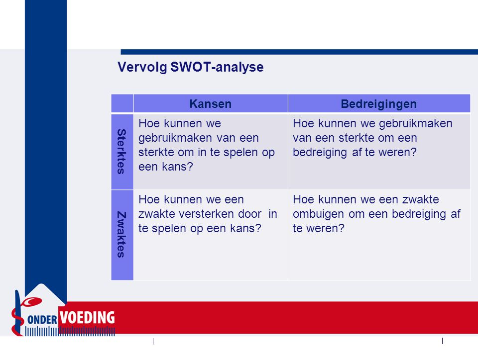 Vervolg SWOT-analyse Kansen Bedreigingen Sterktes