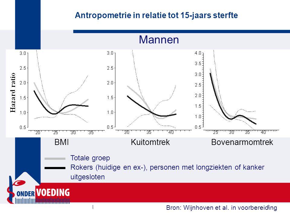 Vrouwen Antropometrie in relatie tot 15-jaars sterfte