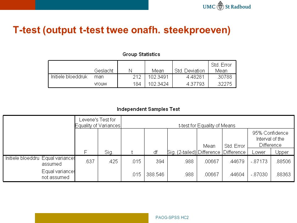 T-test (output t-test twee onafh. steekproeven)
