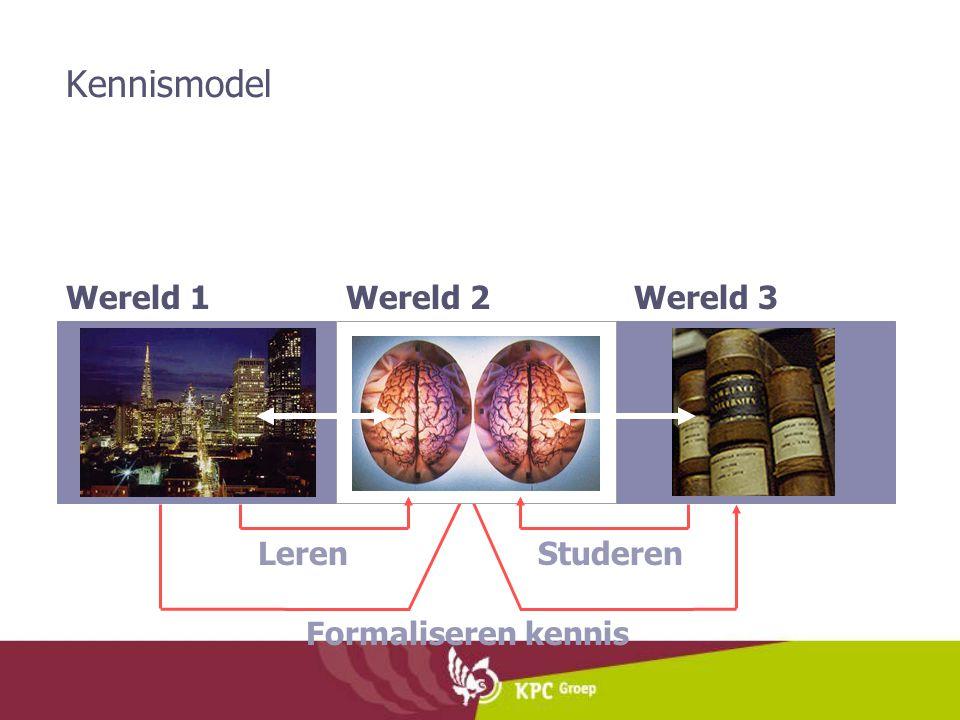 Kennismodel Wereld 1 Formaliseren kennis Wereld 3 Wereld 2 Leren