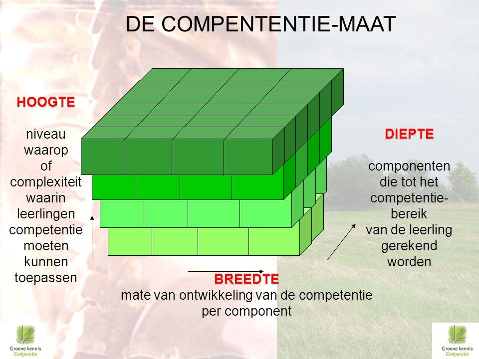 BREEDTE mate van ontwikkeling van de competentie per component