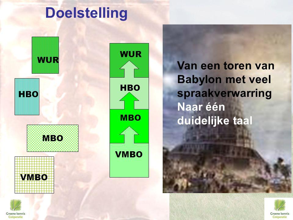 Doelstelling WUR. WUR. WUR. Van een toren van Babylon met veel spraakverwarring Naar één duidelijke taal.