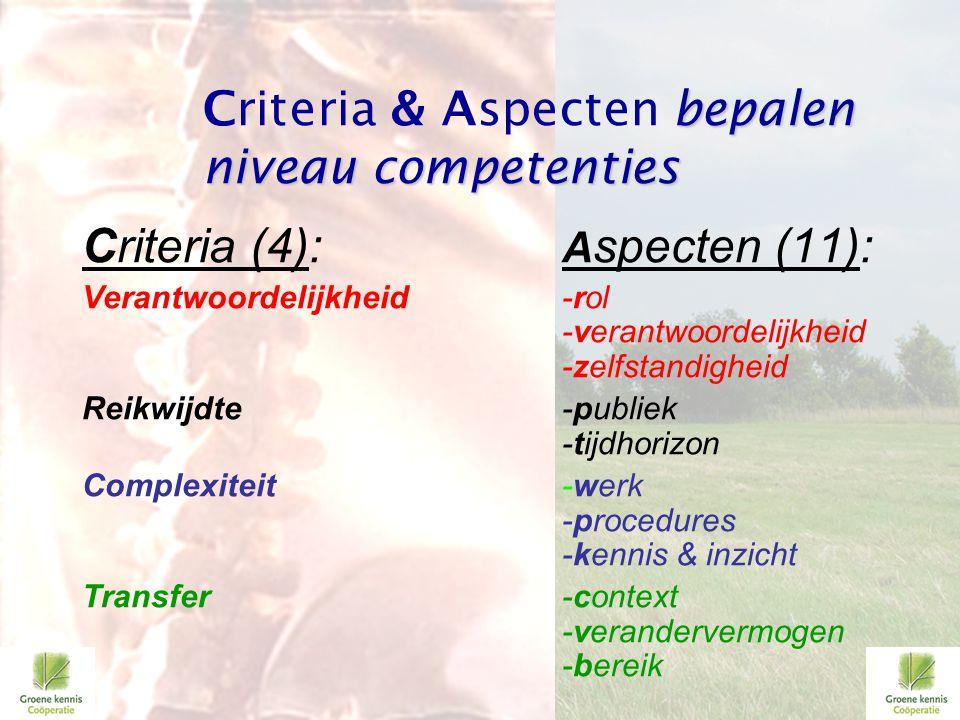 Criteria & Aspecten bepalen niveau competenties