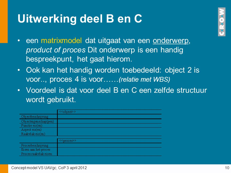Uitwerking deel B en C een matrixmodel dat uitgaat van een onderwerp, product of proces Dit onderwerp is een handig bespreekpunt, het gaat hierom.
