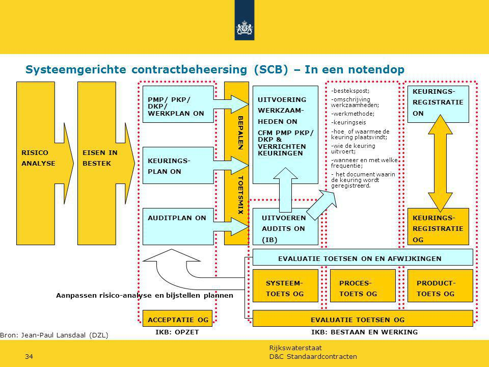 Systeemgerichte contractbeheersing (SCB) – In een notendop
